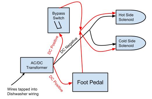 Foot Pedal Facet Geeky Tidbits